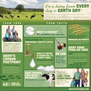 Earth Day - Dairy