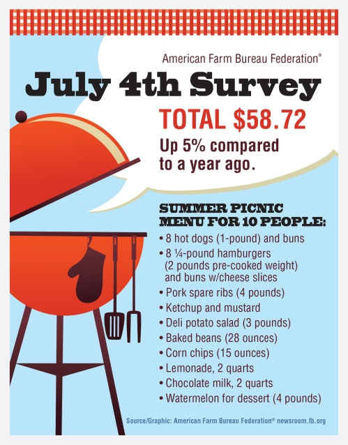 AFBF_July_4th_Survey