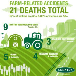 Farm Deaths
