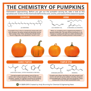 Chemistry of pumpkins